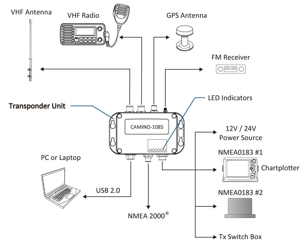 AMEC CAMINO-108S Class B AIS Transponder with integrated splitter